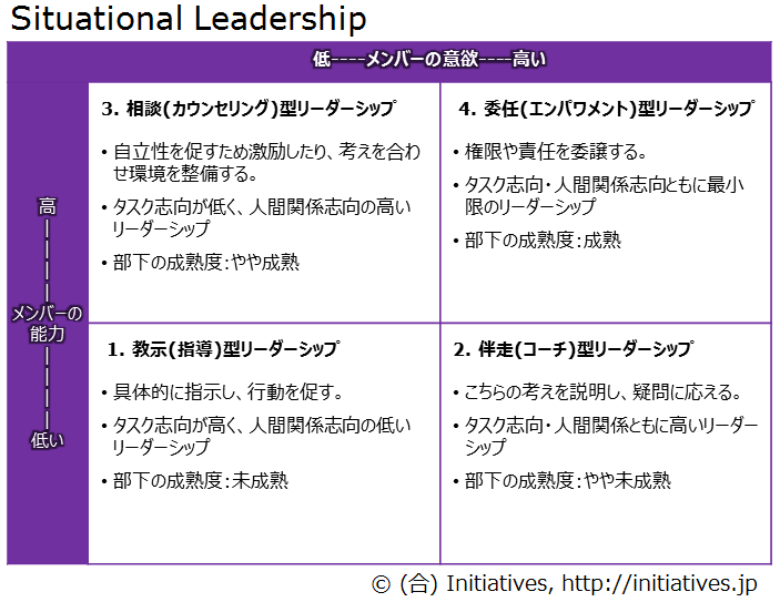 situational-leadership