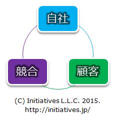 経営戦略-3C分析