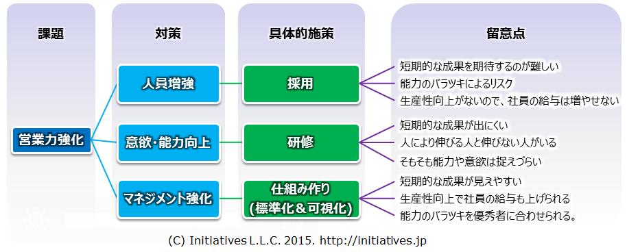 営業力の様々な強化策