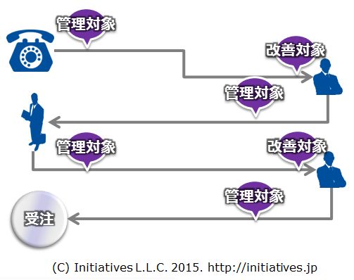 chart-sales_process-2