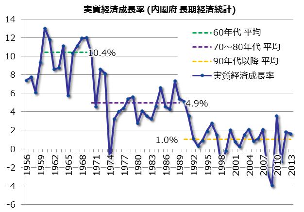 日本経済の成長率