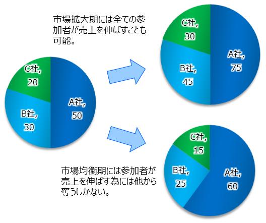 市場成長と参加者