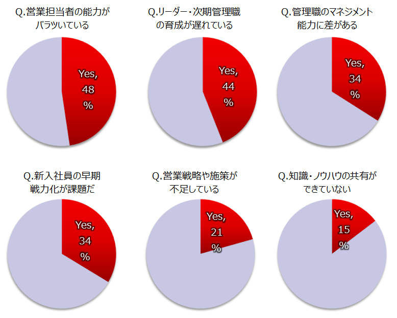 Q.営業担当者の能力がバラツいている 48%, Q.リーダー・次期管理職の育成が遅れている 44%, Q.管理職のマネジメント能力に差がある 34%, Q.新入社員の早期戦力化が課題だ 34%, Q.営業戦略や施策が不足している 21%, Q.知識・ノウハウの共有ができていない 15%