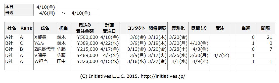 営業マネジメント-案件別進捗管理表
