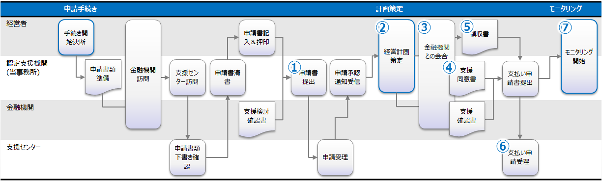 chart-biz_improvement-process