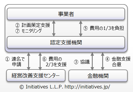chart-biz_improvement