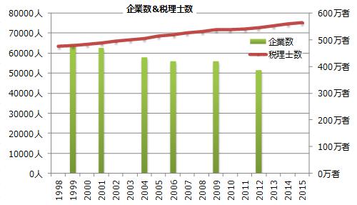 企業数&税理士数の推移