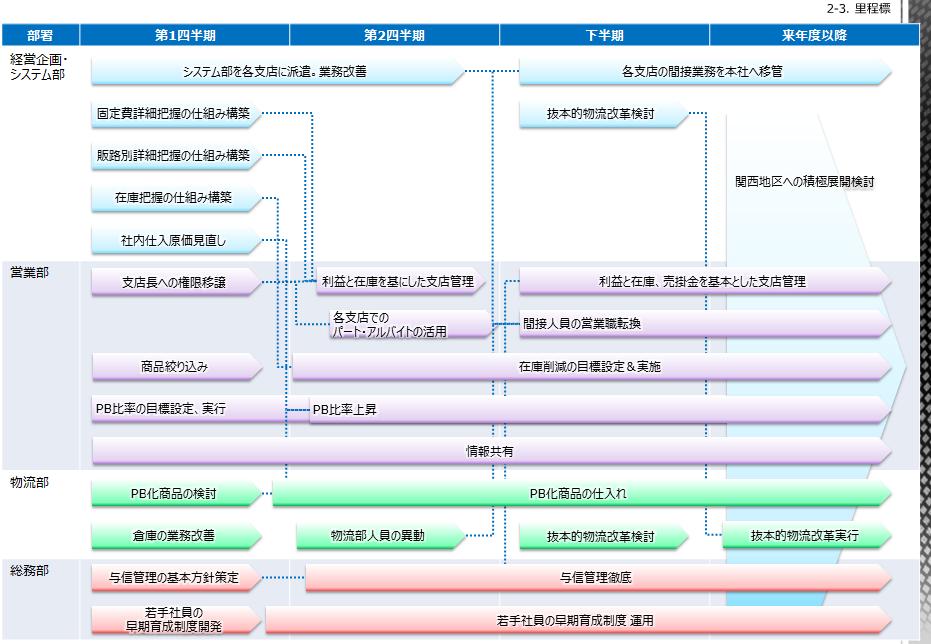 行動計画ガントチャート