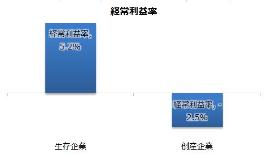 倒産企業:経常利益率