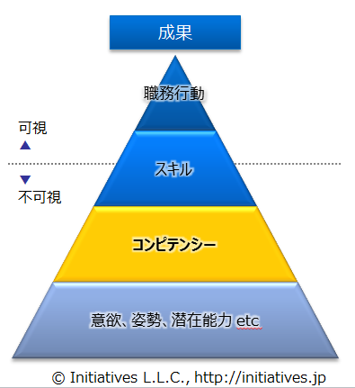 chart-competency