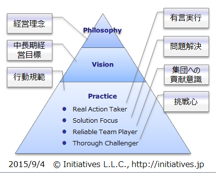 経営理念・経営ビジョン・行動規範
