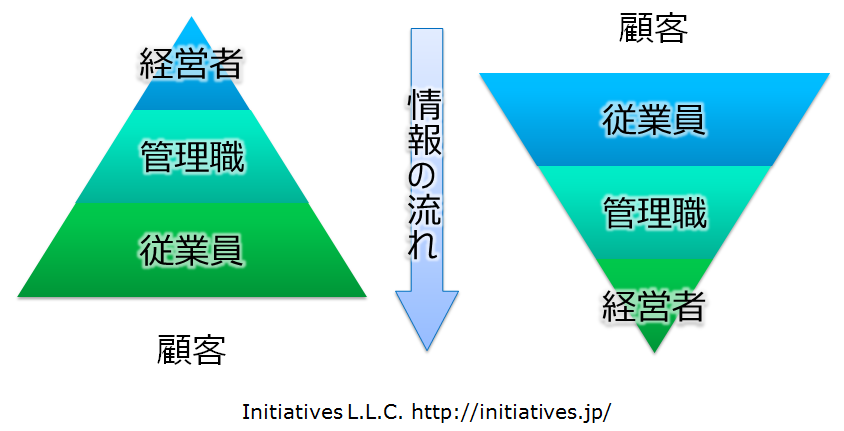 chart-reverse_pyramid