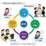 <終了!>セミナー:   『社員を自発的に動かす! 経営計画・経営会議の作り方・進め方』
